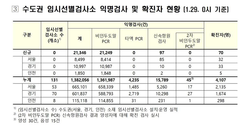 수도권 임시 선별검사소 익명검사 및 확진자 현황