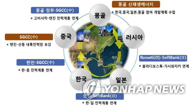 Northeast Asia power grid to cost at least 7 tln won: KEPCO