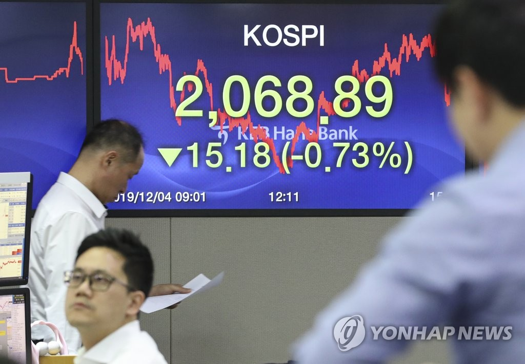 KOSPI dips below support level