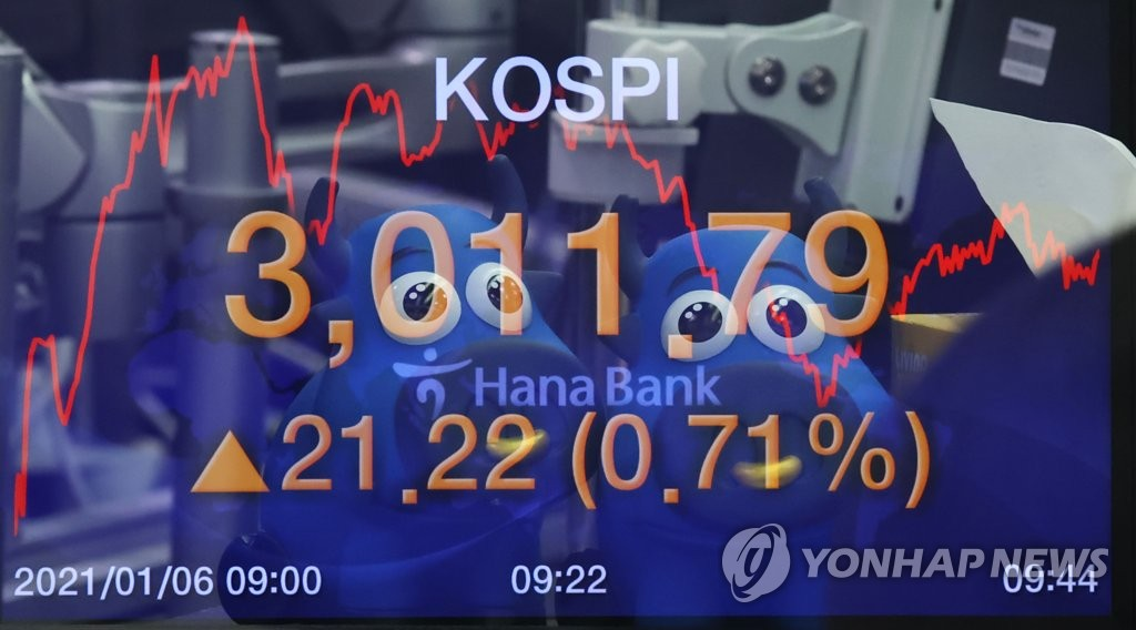 This photo, taken on Jan. 6, 2021, shows electronic signboards at a Hana Bank dealing room in Seoul showing the benchmark Korea Composite Stock Price Index (KOSPI) surpassed the 3,000 mark for the first time. (Yonhap)