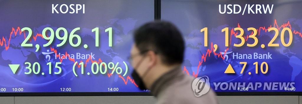 Electronic signboards at a Hana Bank dealing room in Seoul show the benchmark Korea Composite Stock Price Index (KOSPI) closed at 2,996.11 on March 8, 2021, down 30.15 points, or 1 percent, from the previous session's close. (Yonhap)